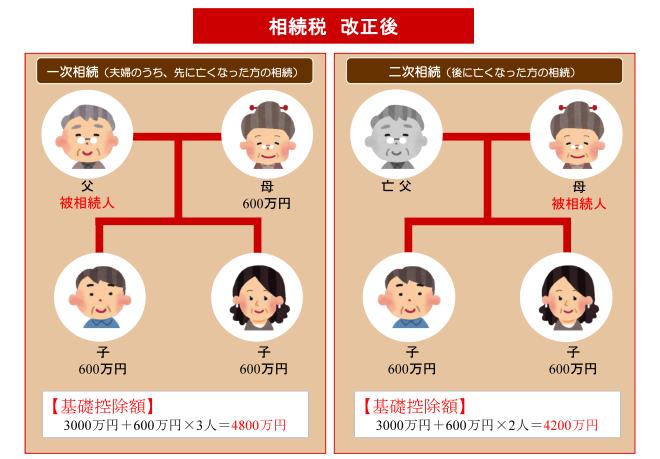 souzokuzei-taisaku-after.png